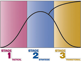 Stage 3 Exit Planning