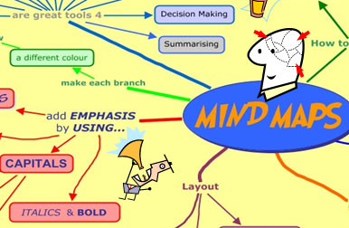 Mind Maps Allow Clients To See and Feel Plan Suggestions