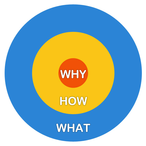 Mission Should Precede What, Why And How