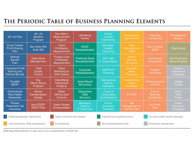 Periodic-table-of-business-elements-image